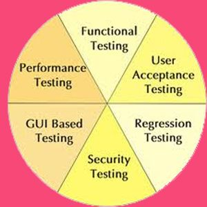 Different Kinds Of Testing Acceptance Testing Software Testing