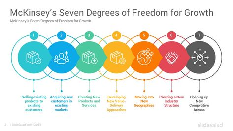 10 Mckinsey S Seven Degrees Of Freedom For Growth Ideas Degrees Of Freedom Strategy Tools Growth
