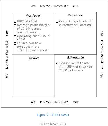 Goals Grid Example Work -- Management Pinterest Goal - sample strategic plan