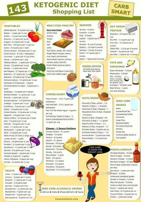 Cómo crear un plan de comidas ceto