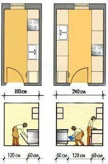 Desiree Fernandez Medidas Mínimas Para Cocina Interior Design Kitchen Architecture Kitchen Plans