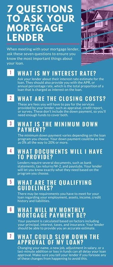 7 Questions To Ask Your Mortgage Lender Home Mortgage First