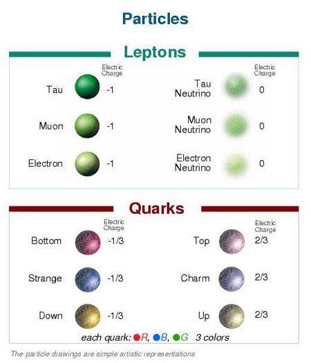 Quantum Physics Subatomic Particles Quantum Physics Physics Mathematics Theoretical Physics