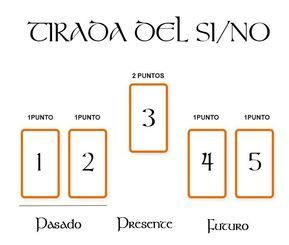 Tiradas De Tarot Tirada Del Si No Tarot Lectura De Tarot Leer El Tarot