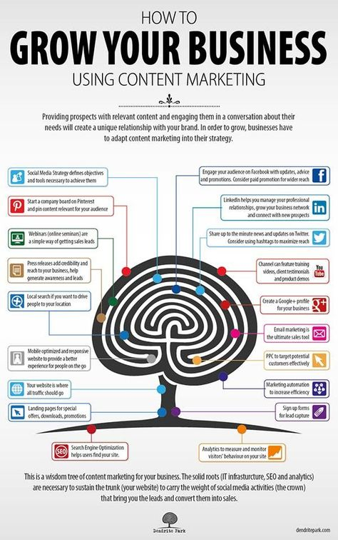 Content Marketing for Business {Infographic}