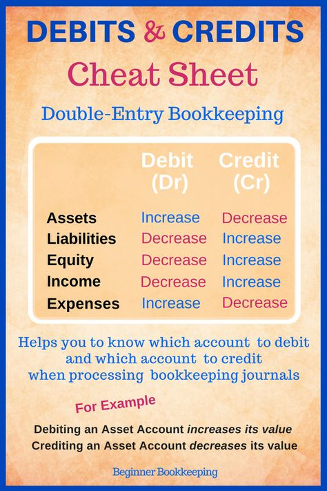 Debits and credits cheat sheet used in #bookkeeping #double-entry bookkeeping and #bookkeeping journals.