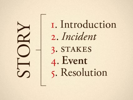 The Five Beats of Successful Storytelling & How They Can Help You Land Your Next Job