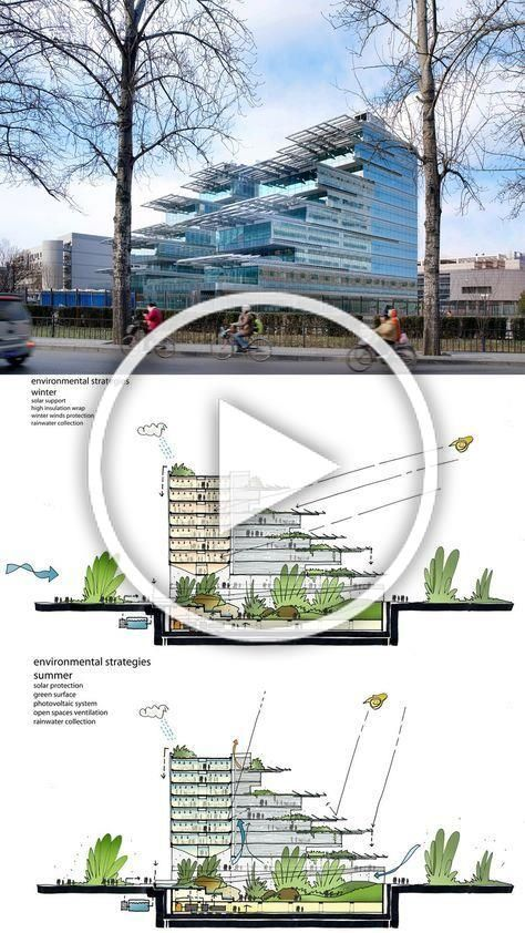 Sino Italian Ecological And Energy Efficient Building Architecture Arch2o Bui Arch2o Architecture Bui In 2020 Energy Efficient Buildings Ecology Indoor Garden