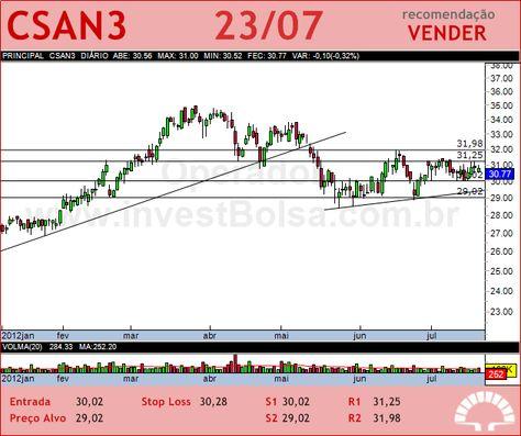 COSAN - CSAN3 - 23/07/2012 #CSAN3 #analises #bovespa