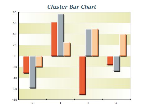 Clustered Bar Chart Nevron Vision for NET DATA VISUALIZATION - what is a bar chart