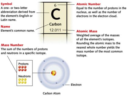 Leadership And The Periodic Table Of The Elements Periodic table - new periodic table with atomic mass and isotopes