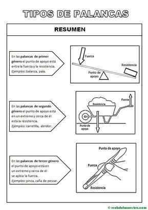 Tipos De Palancas Información Y Actividades Web Del Maestro Tipos De Palancas Tecnologia Para Niños Web Del Maestro
