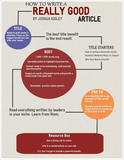 Infographic: How to Write a REALLY GOOD Article