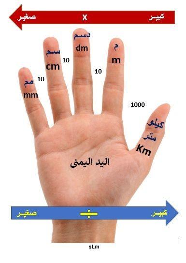 التحويل بين وحدات قياس الطول Math Lessons Math Lesson