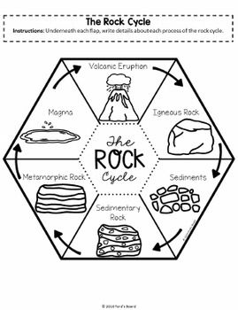 Rocks and Minerals Interactive Notebook Activities Science Classroom, Teaching Science, Social Science, Physical Science, Science Education, Earth And Space Science, Science For Kids, Earth Science Lessons, Science Penguin