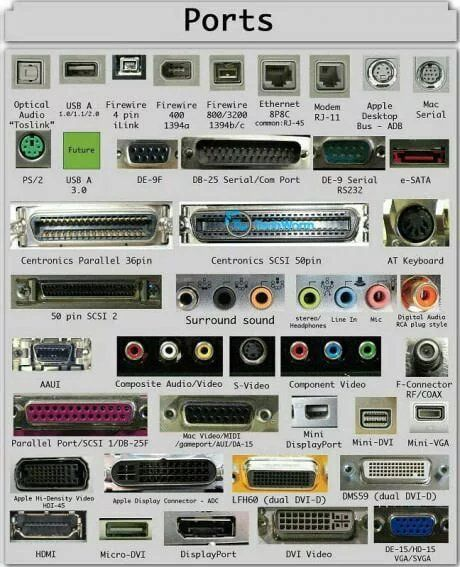 Know your ports.