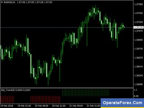 Download Rsi Trend Forex Trading Mt4 Indicator Learn Forex