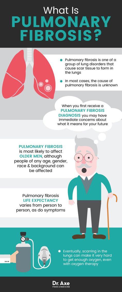 Awareness For Pulmonary Fibrosis