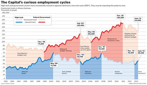 The capital's curious employment cycles