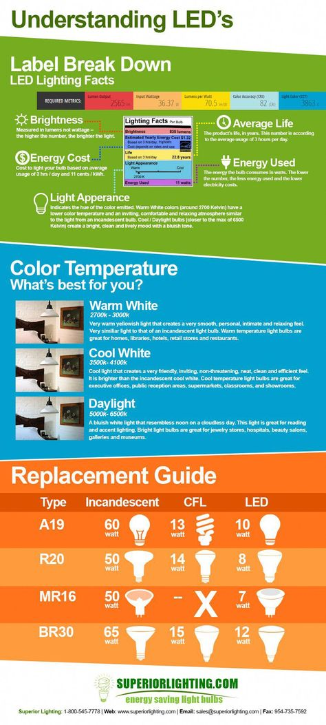 Understanding Led S Infographic Get To Know The Label Of Led S And What You Get From Each Bulb What Is Kelvin C Commercial Lighting Lighting Guide Led Lights