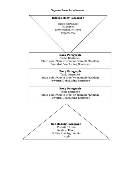 diagram of formal essay structure Guide to writing a persuasive essay guide to writing a hamilton college menu search audience structure and organization are integral components of an.