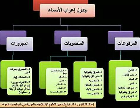 جدول إعراب الأسماء منقول Learning Arabic Arabic Langauge Arabic Lessons