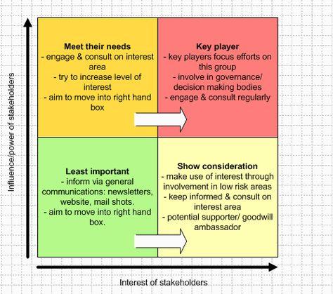 Stakeholder Analysis Stakeholder Analysis Business Analysis