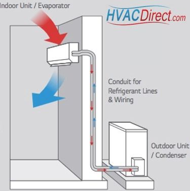 Ductless Heating And Cooling For Residential And Commercial Use