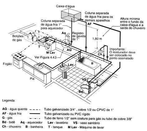 Pin Em Construction