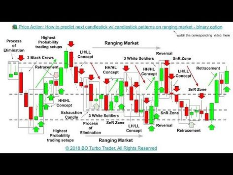 Binary options trading strategies 2021 movies sports betting company stocks
