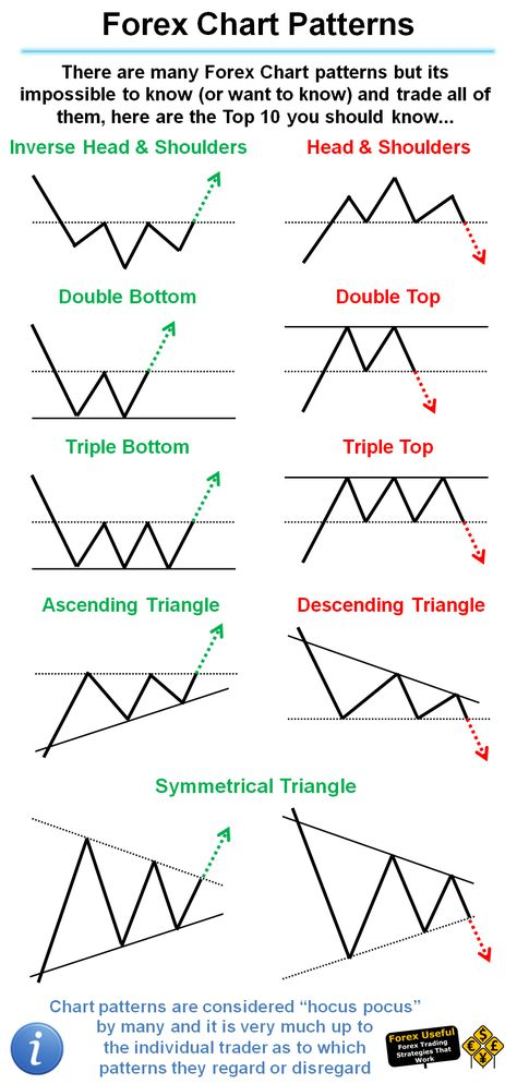 Learning Option Trading