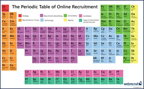 BIG Health Enterprise Service Periodic Table with elements - copy periodic table c