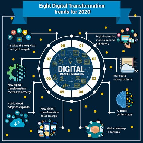 Eight Digital Transformation trends for 2020