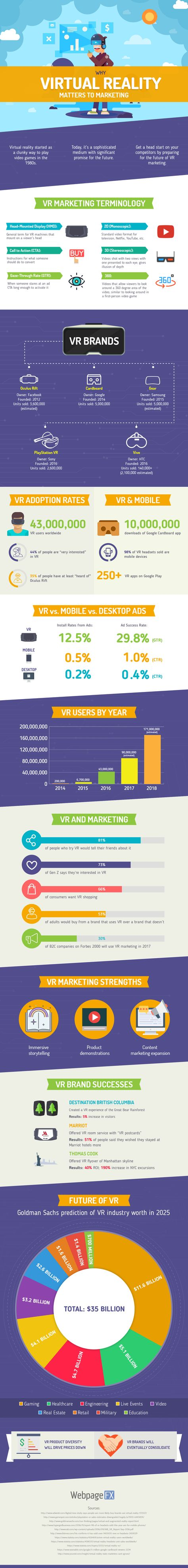 Why Virtual Reality Matters to Marketing (infographic)