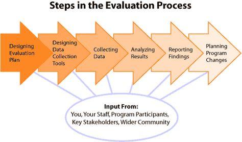 Steps In Program Evaluation  Program Evaluation  Nonprofits