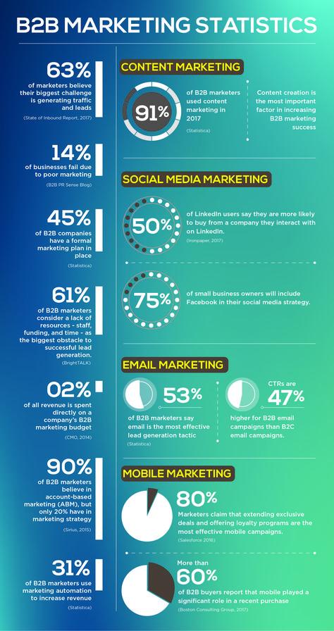 100+ B2B Marketing Statistics You Cannot Miss!