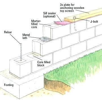 Related Image Concrete Block Walls Concrete Blocks Concrete Block Retaining Wall
