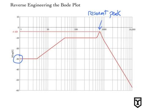 Reverse Engineering The Bode Plot Bode Plots Engineering