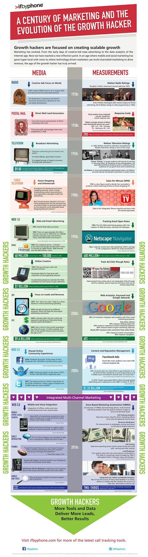 A Century of Marketing Media and Measurement: The Evolution of the 'Growth Hacker' [Infographic]