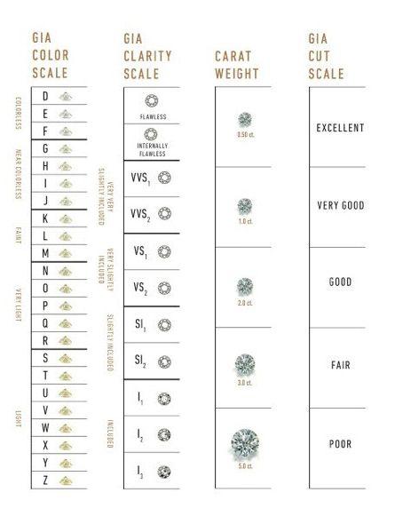 Gia Diamond Grading Scales The Universal Measure Of Quality  Gia