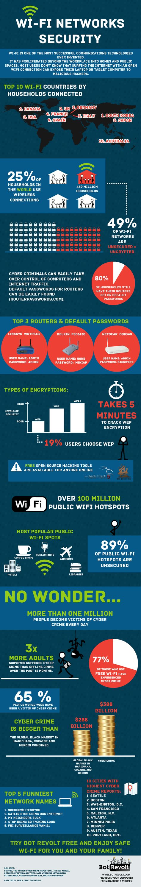 WIFI Networks Security [INFOGRAPHIC]