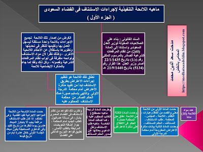 مدحت سعد الدين محمد المحامى بالنقض ماهيه اللائحة التنفيذية لإجراءات الاستئناف فى القض Blog Blog Posts Post