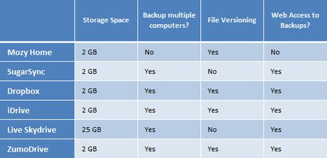 Which Online Backup Service Should You Use?