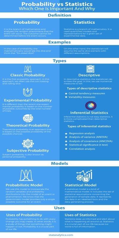 Probability Vs Statistics Data Science Learning Probability Data Science