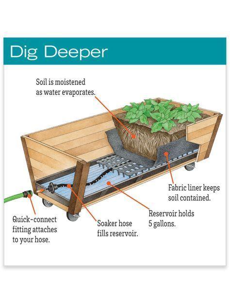 Elevated Rolling U Garden Planter Watering System Gardeners