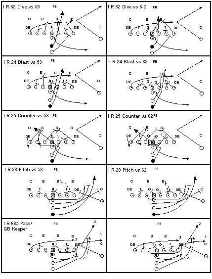 I Formation Plays And Blocking Schemes Offensive Football