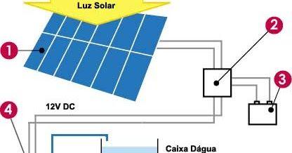 Energia Solar Energia Solar Energia Solar Termica Energia Termica
