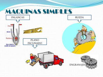 El Casillero De Mila Máquinas Simples Y Máquinas Compuestas Maquinas Simples Maquinas Compuestas Maquinas Simples Para Niños