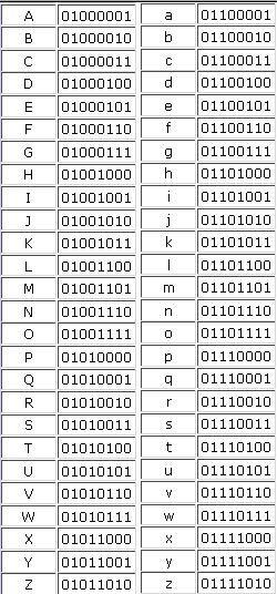 Alfabeto En Binario Símbolos De Letras Alfabeto De Lengua De Signos Alfabeto De Tipografía