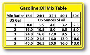 2 Cycle Oil Mix Ratio Chart Google Search Oil Mix Car Door Opener Vinyl Wrap Car